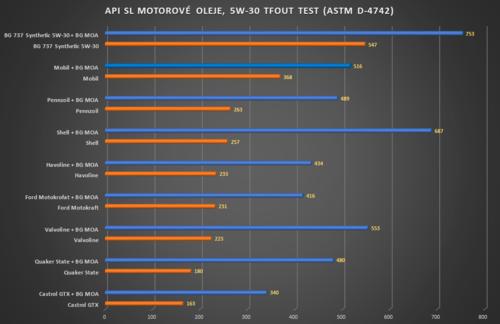 BG TFOUT Test